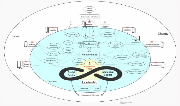 Leadership Concept Map August 2016